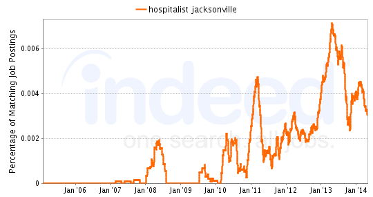 Chart of Hospitalist job growth in Jacksonville